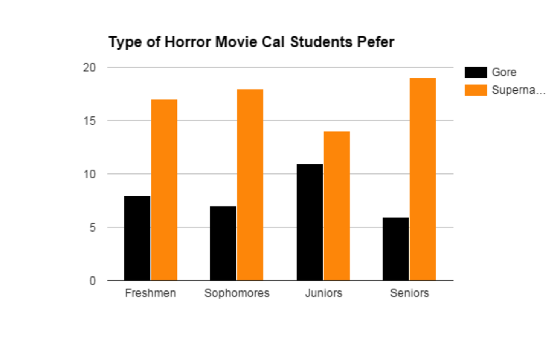 "Of 100 students polled, 68 percent preferred supernatural-type films (""Poltergiest,"" ""The Shining"") over gore-type films (""Saw,"" ""Texas Chainsaw Massacre,"" ""Dead Alive"")."