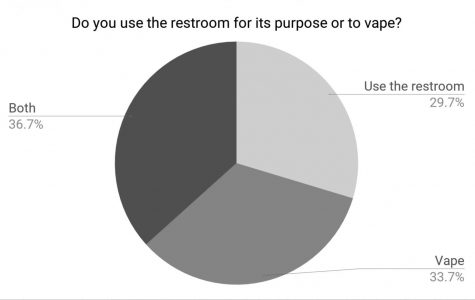 Cal Nicotine use appears on the rise