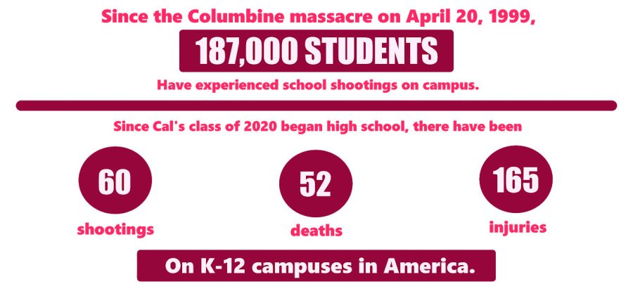 Washington+Post+figures+show+how+school+shootings+have+affected+America+over+the+last+20+years.