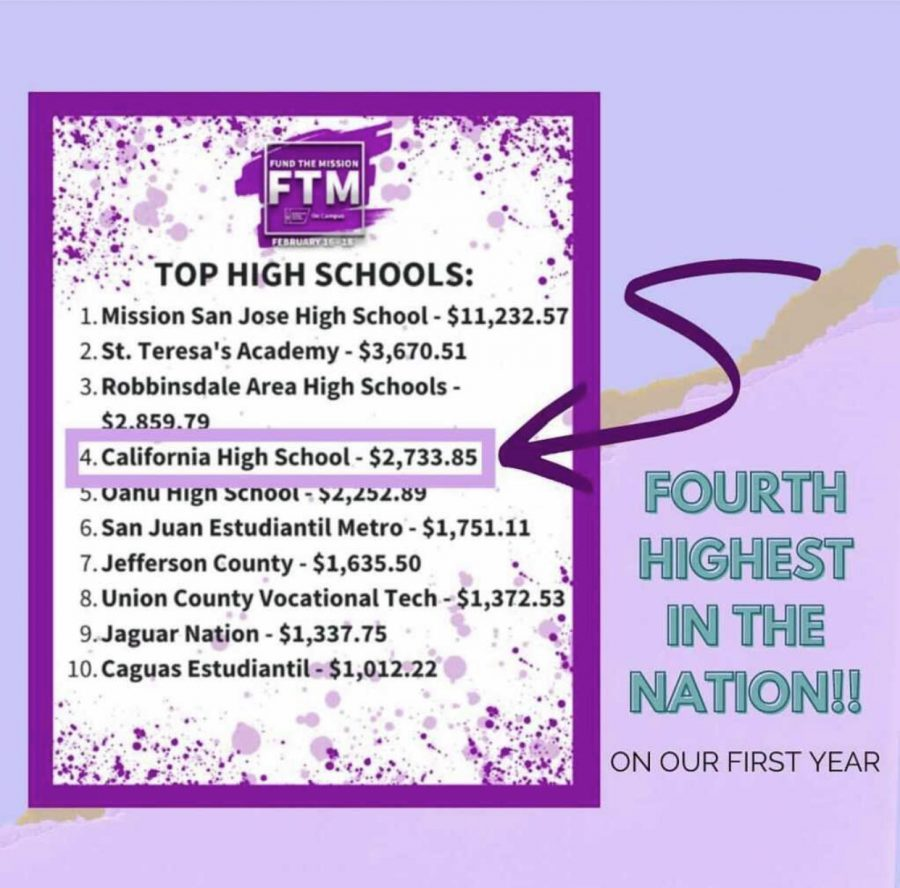 Cal High placed 4th in the national Fund the Mission challenge.